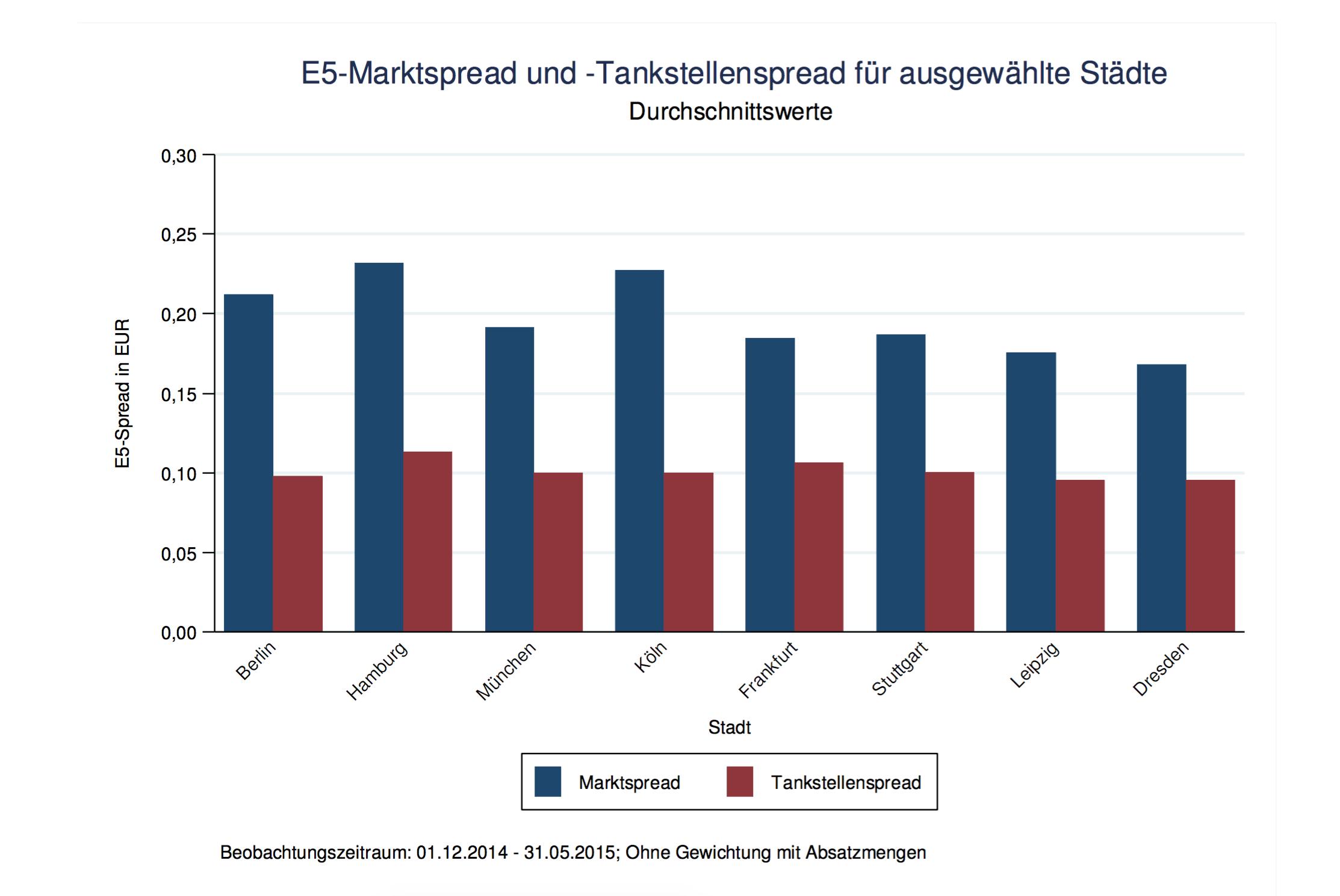 Tankstellen Preisdifferenz und Preisschwankung 2015, Statistik und Grafik von MTS-K